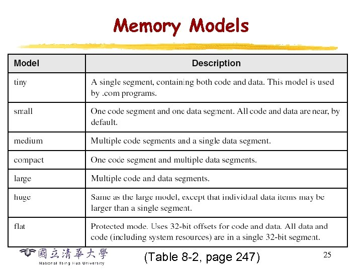Memory Models (Table 8 -2, page 247) 25
