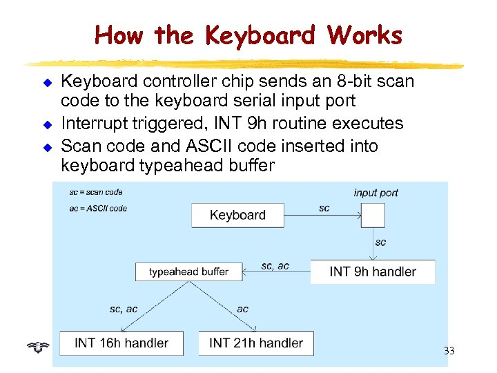 How the Keyboard Works u u u Keyboard controller chip sends an 8 -bit