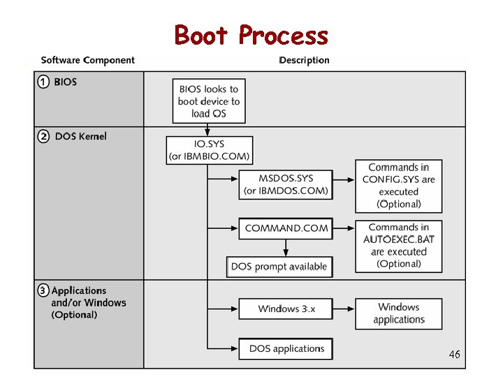 Boot Process 46