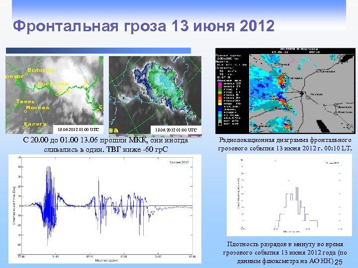 Фронтальная гроза 13 июня 2012 13. 06. 2012 01: 00 UTC С 20. 00