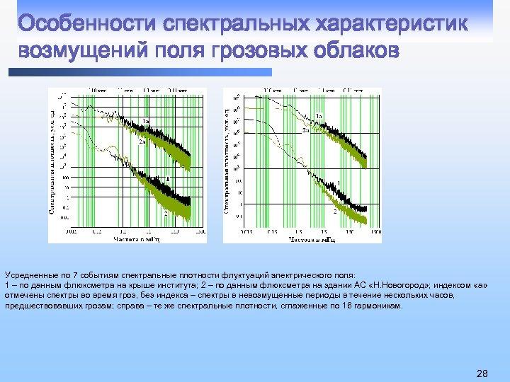 Особенности спектральных характеристик возмущений поля грозовых облаков Усредненные по 7 событиям спектральные плотности флуктуаций