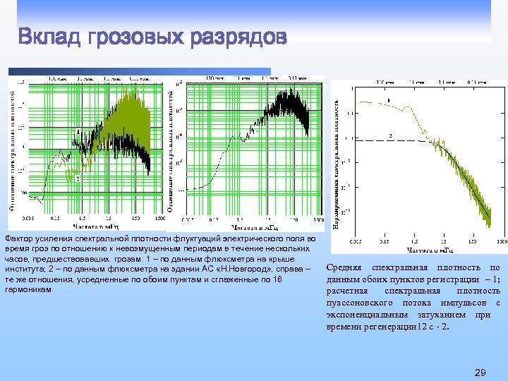 Вклад грозовых разрядов Фактор усиления спектральной плотности флуктуаций электрического поля во время гроз по