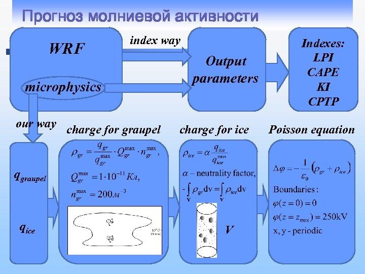 Прогноз молниевой активности WRF index way microphysics our way charge for graupel Output parameters
