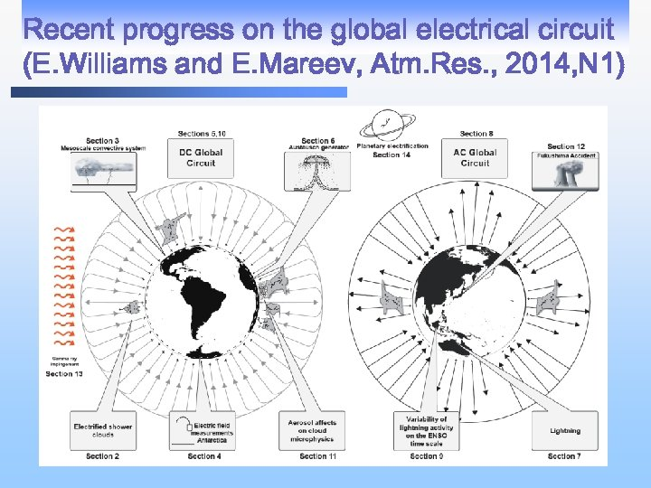 Recent progress on the global electrical circuit (E. Williams and E. Mareev, Atm. Res.