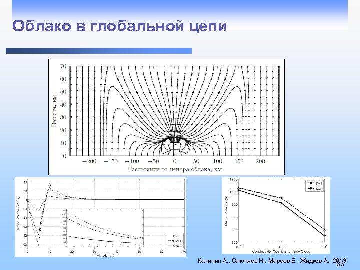 Облако в глобальной цепи Калинин А. , Слюняев Н. , Мареев Е. , Жидков