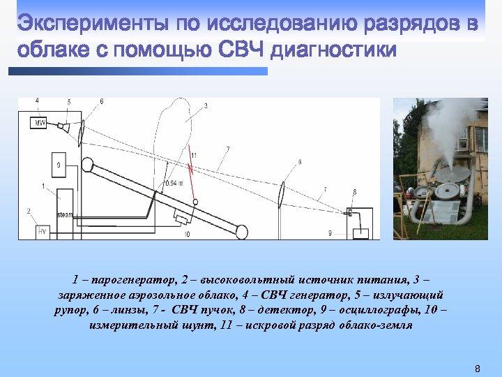 Эксперименты по исследованию разрядов в облаке с помощью СВЧ диагностики 1 – парогенератор, 2