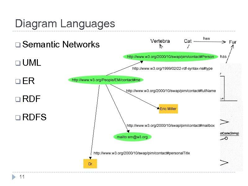 Diagram Languages q Semantic q UML q ER q RDFS 11 Networks