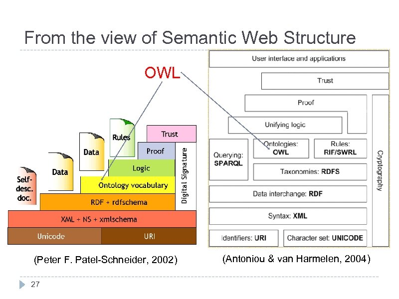 From the view of Semantic Web Structure OWL (Peter F. Patel-Schneider, 2002) 27 (Antoniou