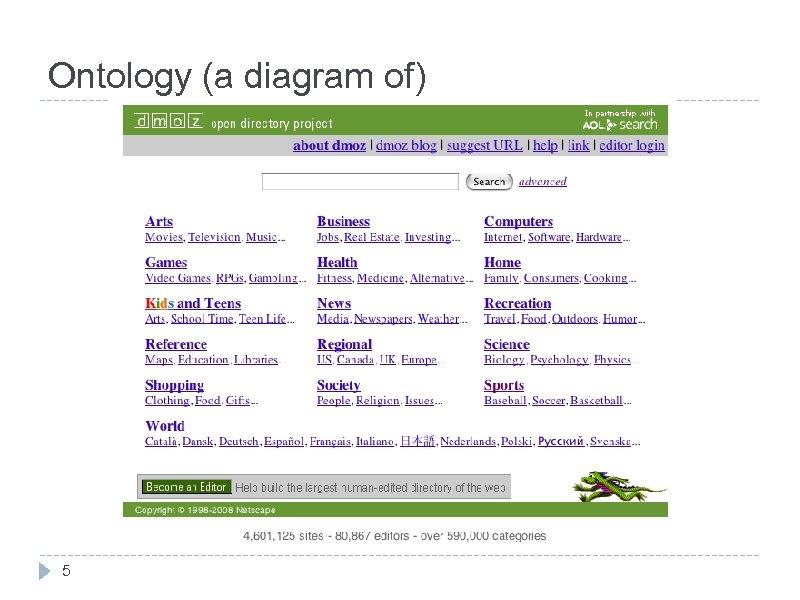 Ontology (a diagram of) 5