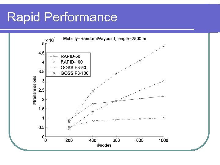 Rapid Performance
