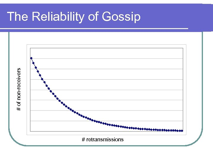 # of non-receivers The Reliability of Gossip # retransmissions