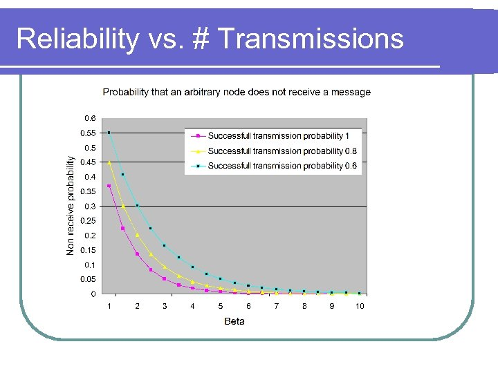 Reliability vs. # Transmissions