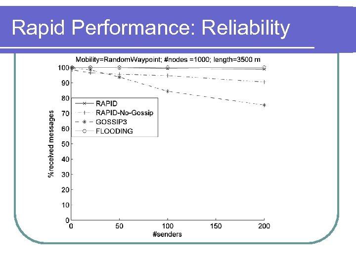 Rapid Performance: Reliability
