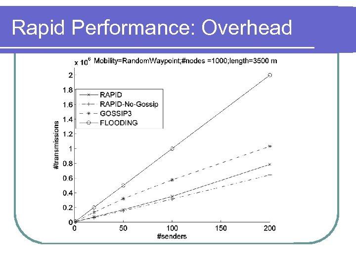 Rapid Performance: Overhead