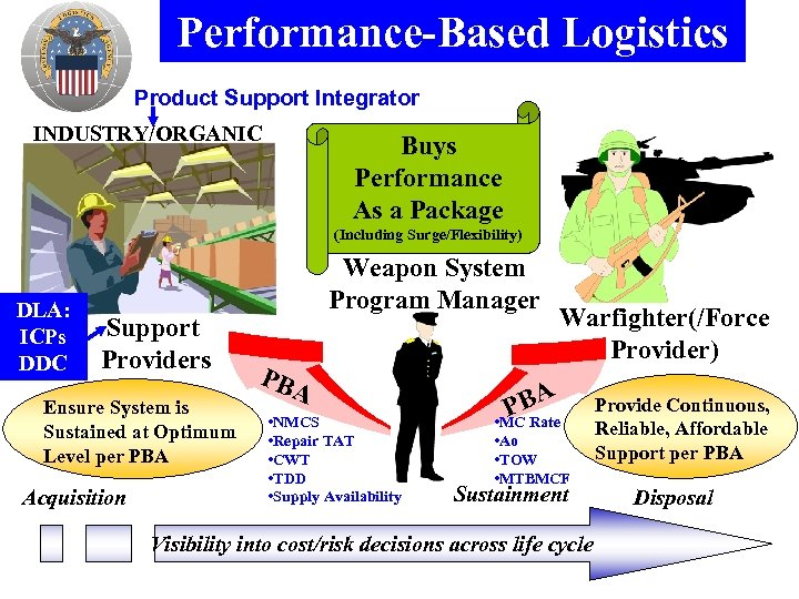 Performance-Based Logistics Product Support Integrator INDUSTRY/ORGANIC Buys Performance As a Package (Including Surge/Flexibility) DLA: