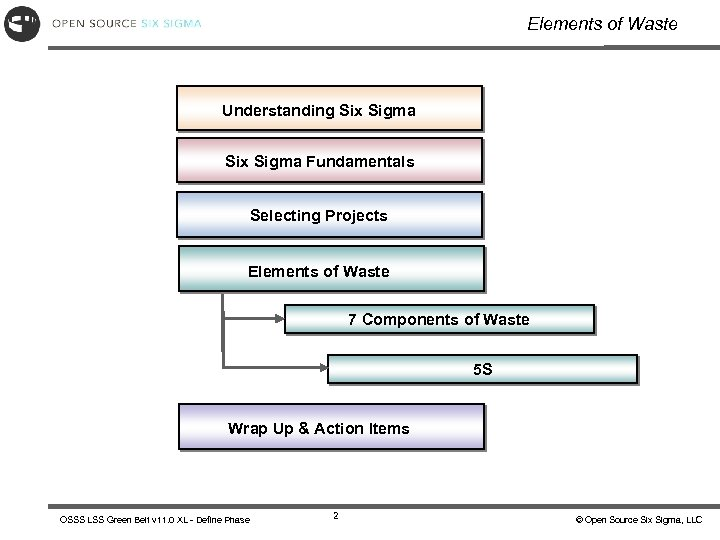 Elements of Waste Understanding Six Sigma Fundamentals Selecting Projects Elements of Waste 7 Components