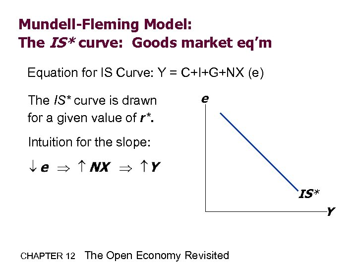 Mundell-Fleming Model: The IS* curve: Goods market eq'm Equation for IS Curve: Y =