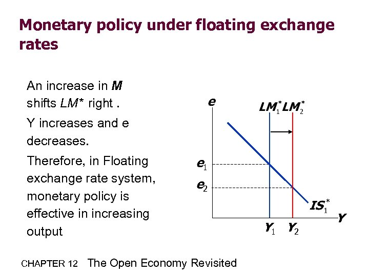 Monetary policy under floating exchange rates An increase in M shifts LM* right. e
