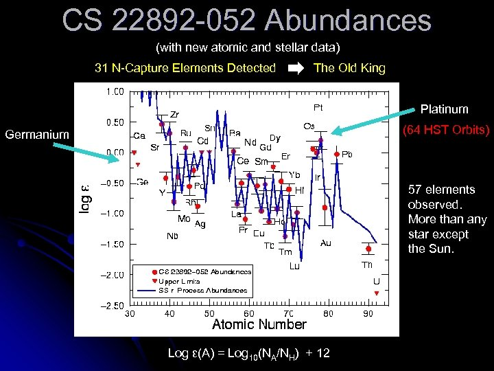 CS 22892 -052 Abundances (with new atomic and stellar data) 31 N-Capture Elements Detected