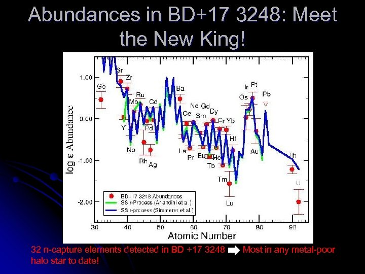 Abundances in BD+17 3248: Meet the New King! 32 n-capture elements detected in BD
