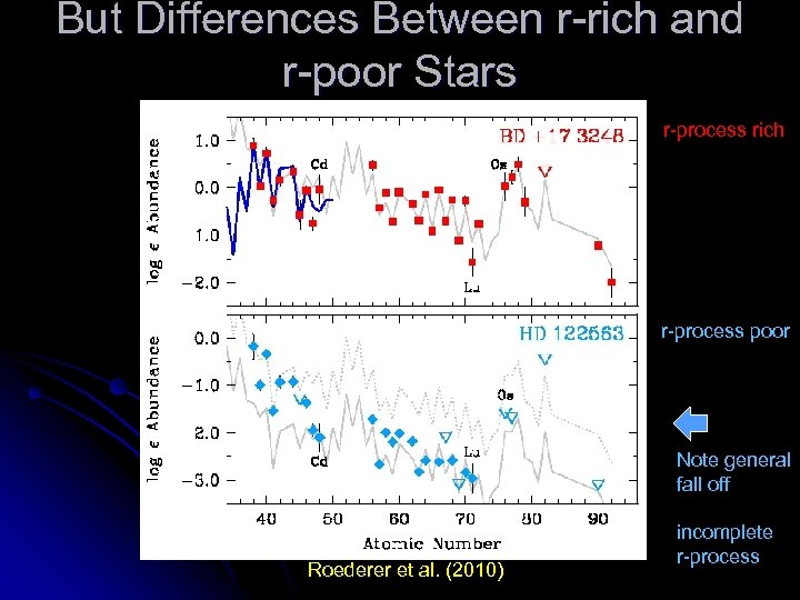 But Differences Between r-rich and r-poor Stars r-process rich r-process poor Note general fall