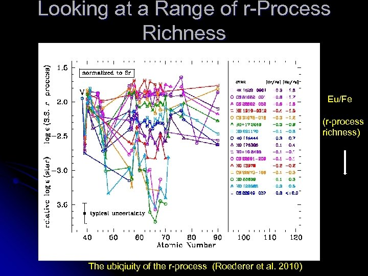 Looking at a Range of r-Process Richness Eu/Fe (r-process richness) The ubiqiuity of the