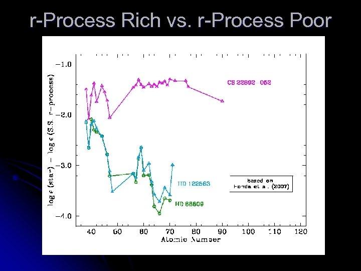 r-Process Rich vs. r-Process Poor