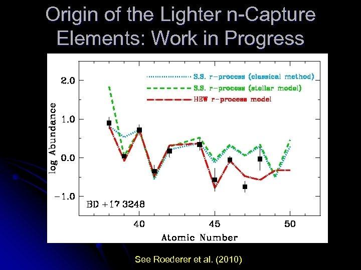 Origin of the Lighter n-Capture Elements: Work in Progress See Roederer et al. (2010)