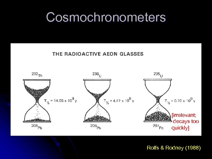 Cosmochronometers [irrelevant; decays too quickly] Rolfs & Rodney (1988)
