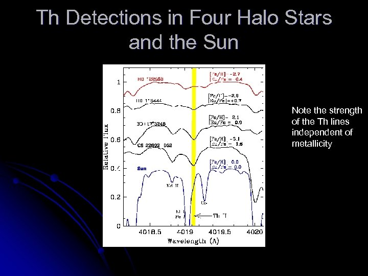 Th Detections in Four Halo Stars and the Sun Note the strength of the