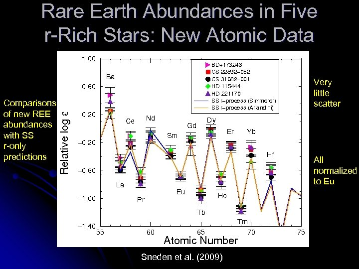 Rare Earth Abundances in Five r-Rich Stars: New Atomic Data Very little scatter Comparisons