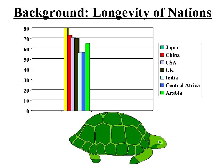 Background: Longevity of Nations