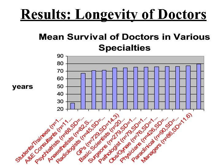 Results: Longevity of Doctors