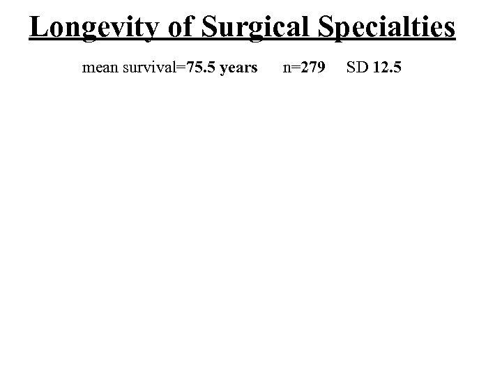 Longevity of Surgical Specialties mean survival=75. 5 years n=279 SD 12. 5