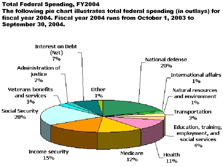 Total Federal Spending, FY 2004 The following pie chart illustrates total federal spending (in