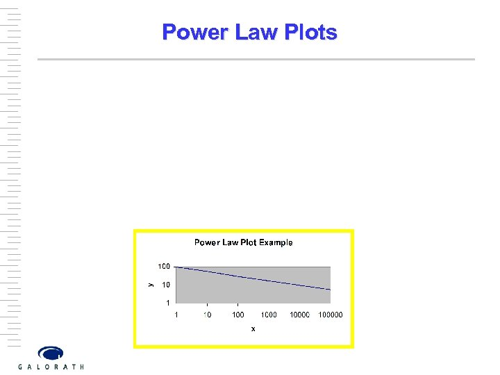 Power Law Plots