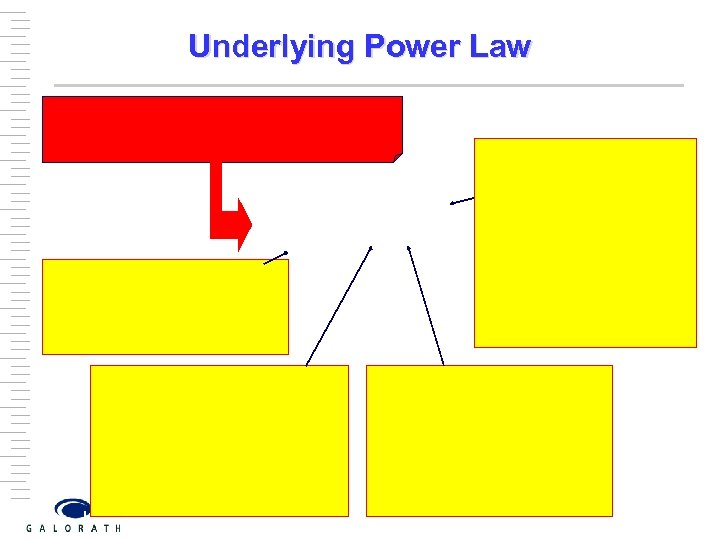Underlying Power Law