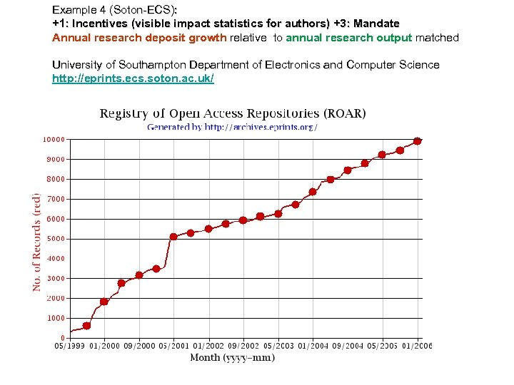 Example 4 (Soton-ECS): +1: Incentives (visible impact statistics for authors) +3: Mandate Annual research