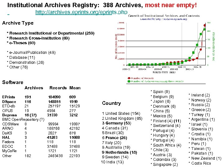 Institutional Archives Registry: 388 Archives, most near empty! http: //archives. eprints. org/eprints. php Archive