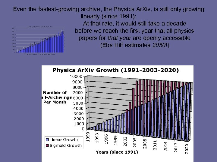Even the fastest-growing archive, the Physics Ar. Xiv, is still only growing linearly (since