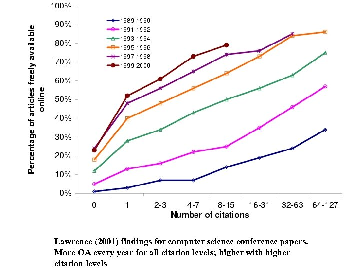 Lawrence (2001) findings for computer science conference papers. More OA every year for all