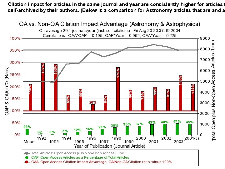 Citation impact for articles in the same journal and year are consistently higher for
