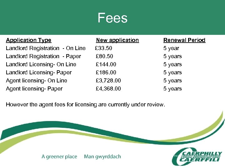 Fees Application Type Landlord Registration - On Line Landlord Registration - Paper Landlord Licensing-