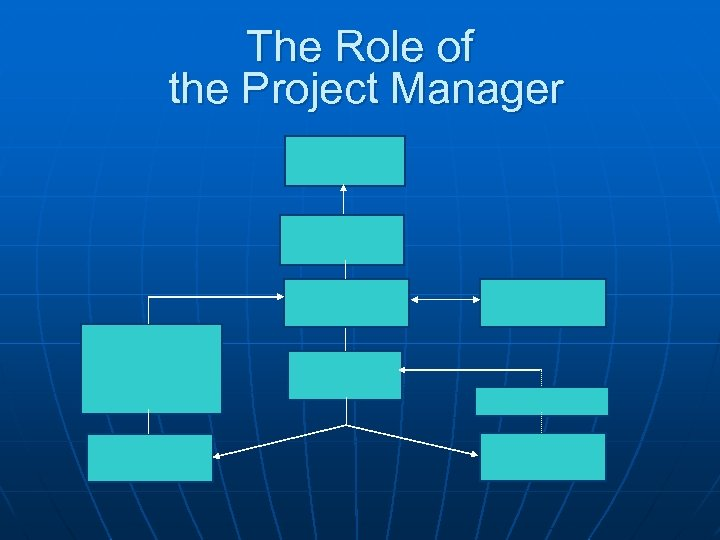 the role of project management in The project manager receives authority from the sponsor in many respects, he's like a traditional manager because he must some projects have a steering committee, which consists of the sponsor and all key stakeholders the committee's role is to approve the charter, secure resources.