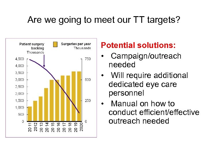 Are we going to meet our TT targets? Potential solutions: • Campaign/outreach needed •