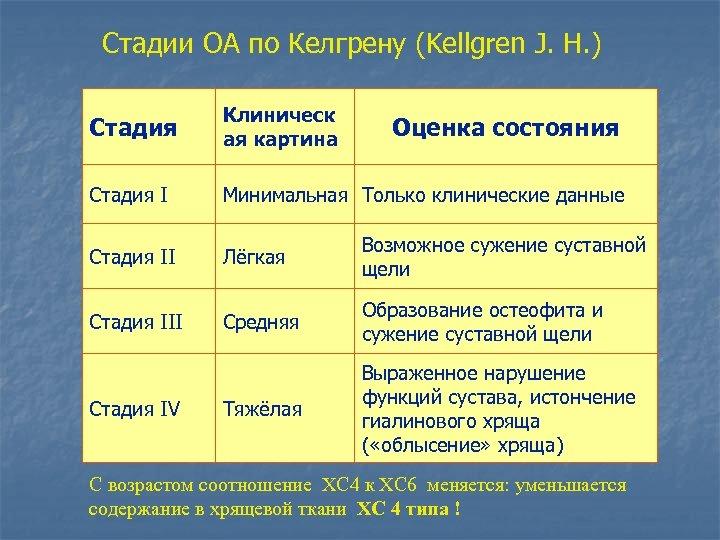 Стадии OA по Келгрену (Kellgren J. H. ) Стадия Клиническ ая картина Стадия I