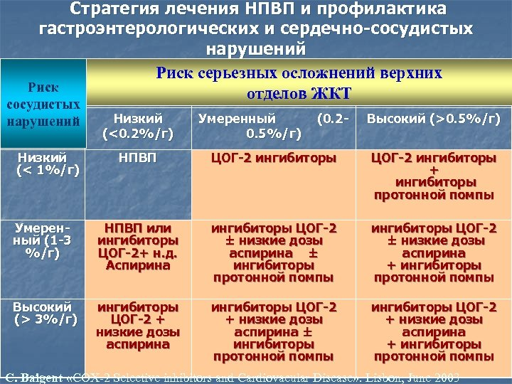 Стратегия лечения НПВП и профилактика гастроэнтерологических и сердечно-сосудистых нарушений Риск серьезных осложнений верхних