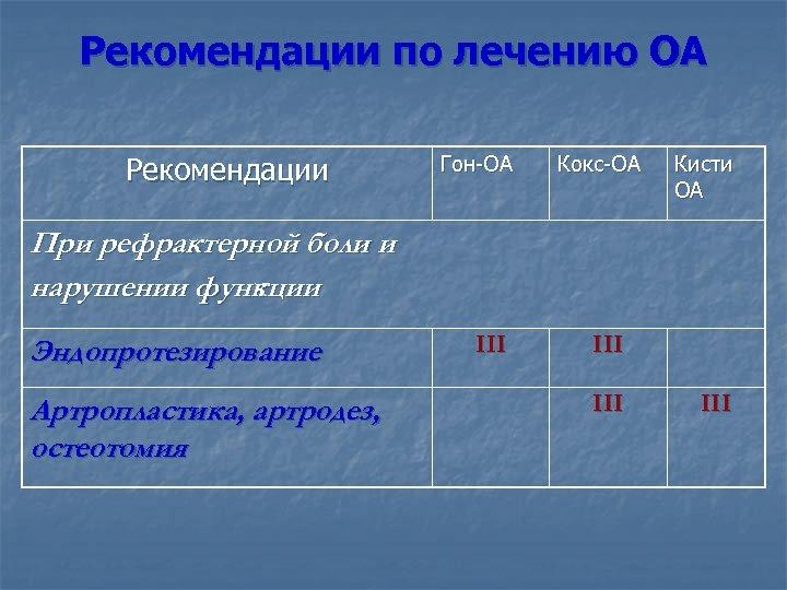 Рекомендации по лечению ОА Рекомендации Гон-ОА Кокс-ОА Кисти ОА При рефрактерной боли и нарушении
