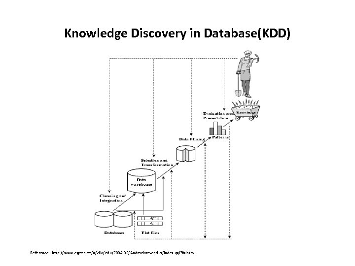 Knowledge Discovery in Database(KDD) Reference : http: //www. egeen. ee/u/vilo/edu/2004 -05/Andmekaevandus/index. cgi? f=Intro