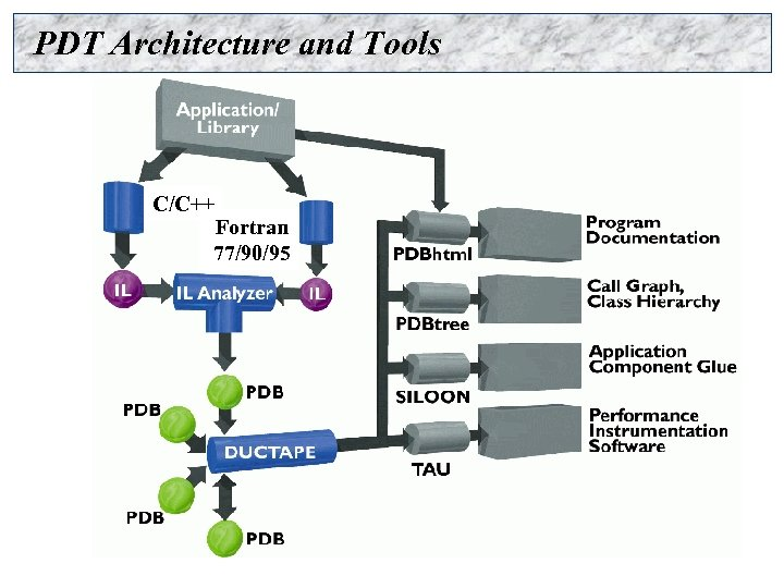 PDT Architecture and Tools C/C++ Fortran 77/90/95